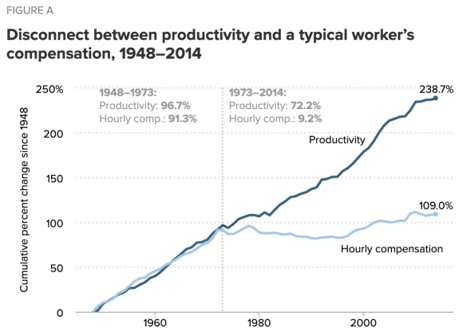 Productivity and hourly compensation