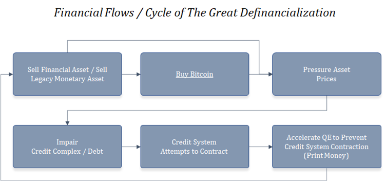 Cycle of the Great Definancialization