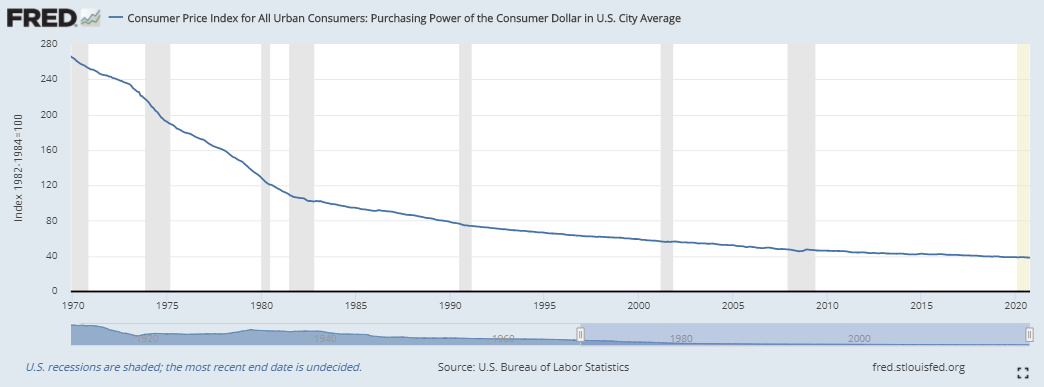 Purchasing power of USD