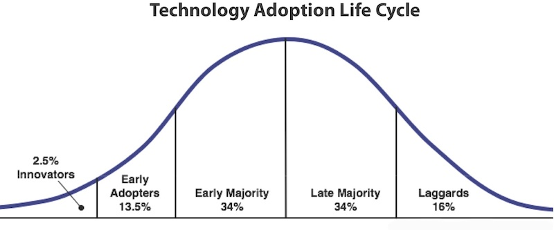 Innovation Curve