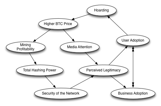 Bitcoin feedback loops