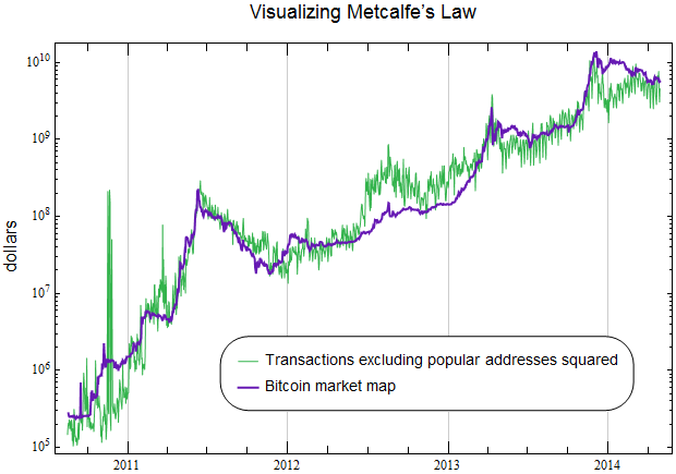 Http Nakamotoinsute Org Static Img Mempool How We Know Bitcoin Is Not A Bubble Metcalraph Png