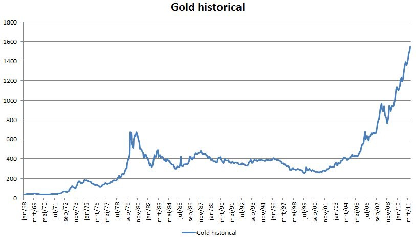Gold historical price