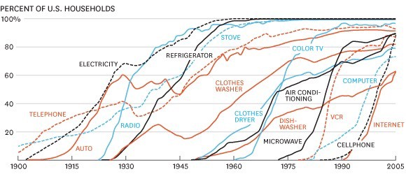Technological adoption